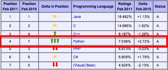 ../_images/python_rank.png